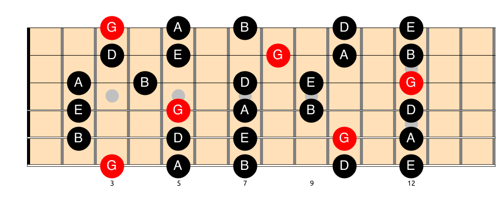 Best way To Learn Guitar Practice Scales G Major Pentatonic
