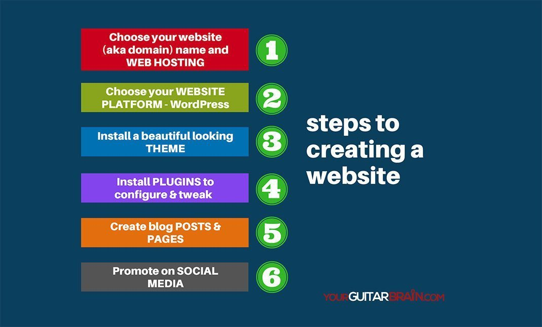 Steps To Creating A Website Music Website Web hosting Best WordPress Plugins