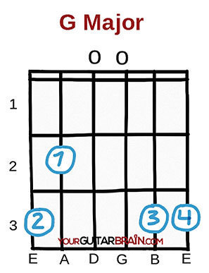 Best chords to learn first beginner easy guitar chords G major open guitar chord diagrams chart