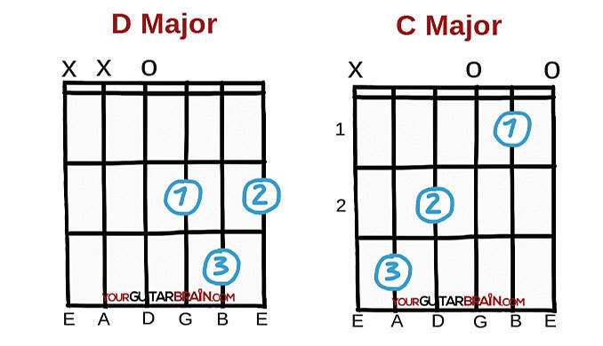 Best chords to learn first beginner easy guitar chords D major and D major open guitar chord diagrams chart