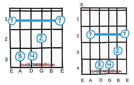 Best chords to learn first beginner easy guitar chords F major and B minor open guitar chord diagrams chart