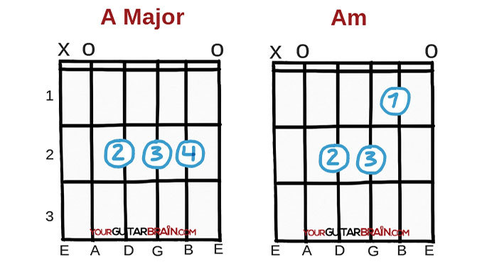 Best chords to learn first beginner easy guitar chords A major and A minor open guitar chord diagrams chart