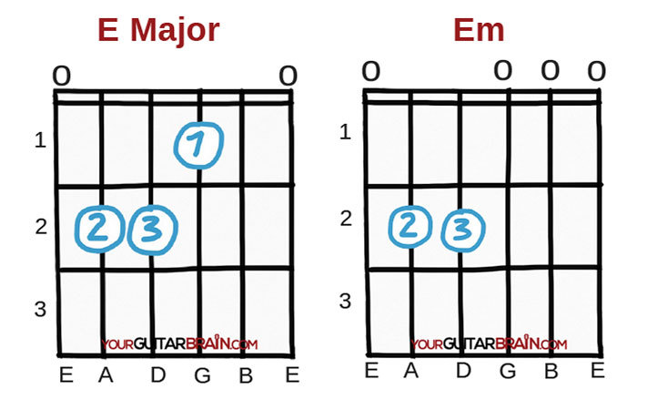 e major and e minor guitar chord first beginner chords
