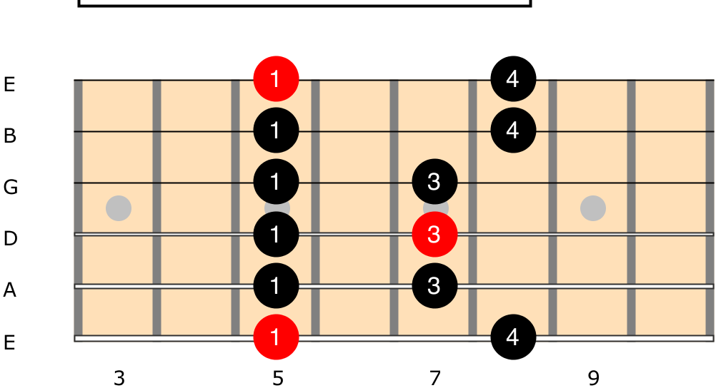 A Minor Pentatonic Box Position 1 Diagram with fingerings