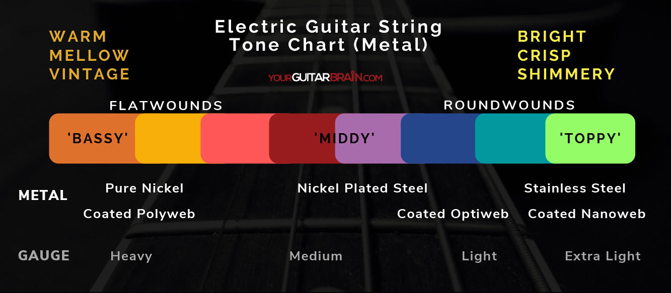 Electric guitar string tone sound difference chart spectrum