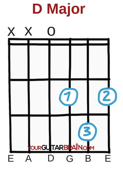 D major guitar chord diagram with fingerings