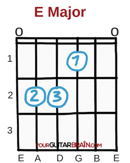 E major guitar chord chart box