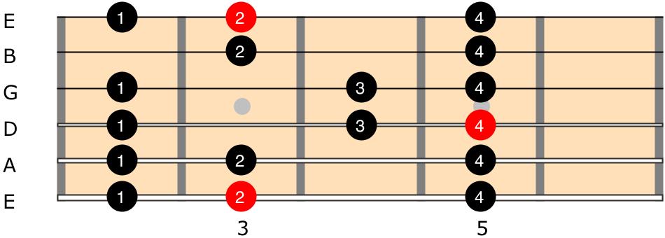 G Major Scale 2 Octave Shape