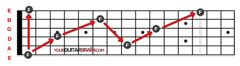 Octave Root Note shapes learn notes on the guitar fretboard memorisation