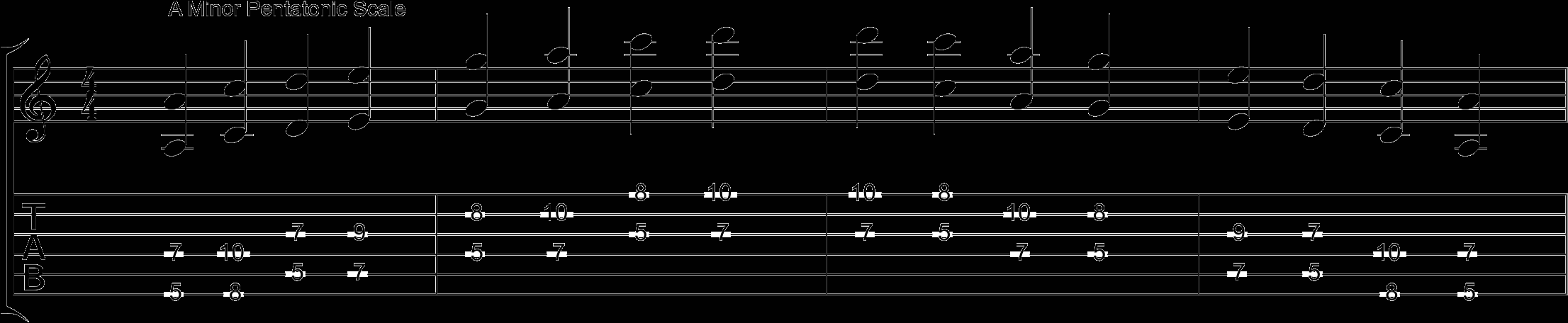 Minor pentatonic octave guitar shapes how to learn the guitar fretboard notes