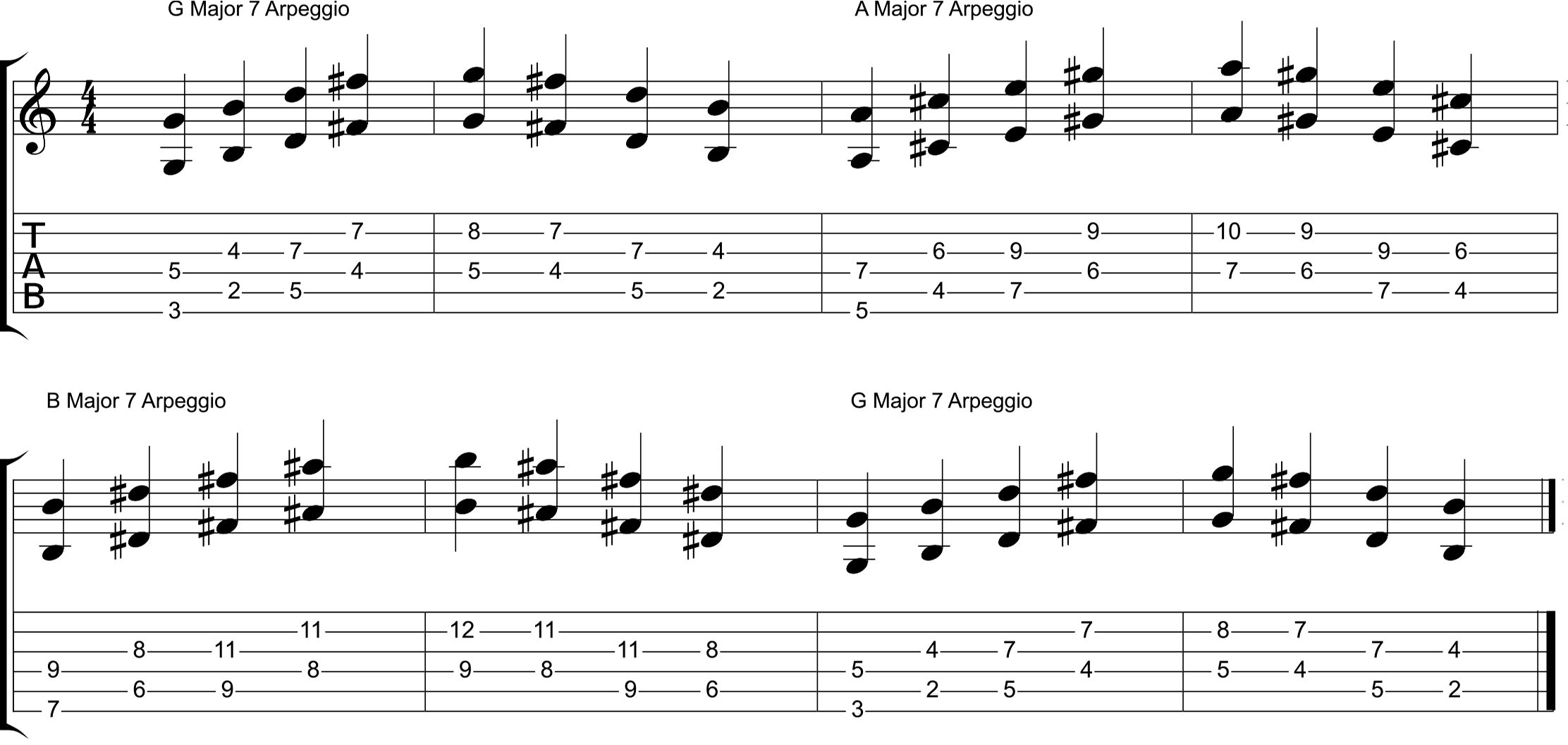 Octave shape arpeggio guitar picking pattern exercise how to learn the guitar fretboard notes