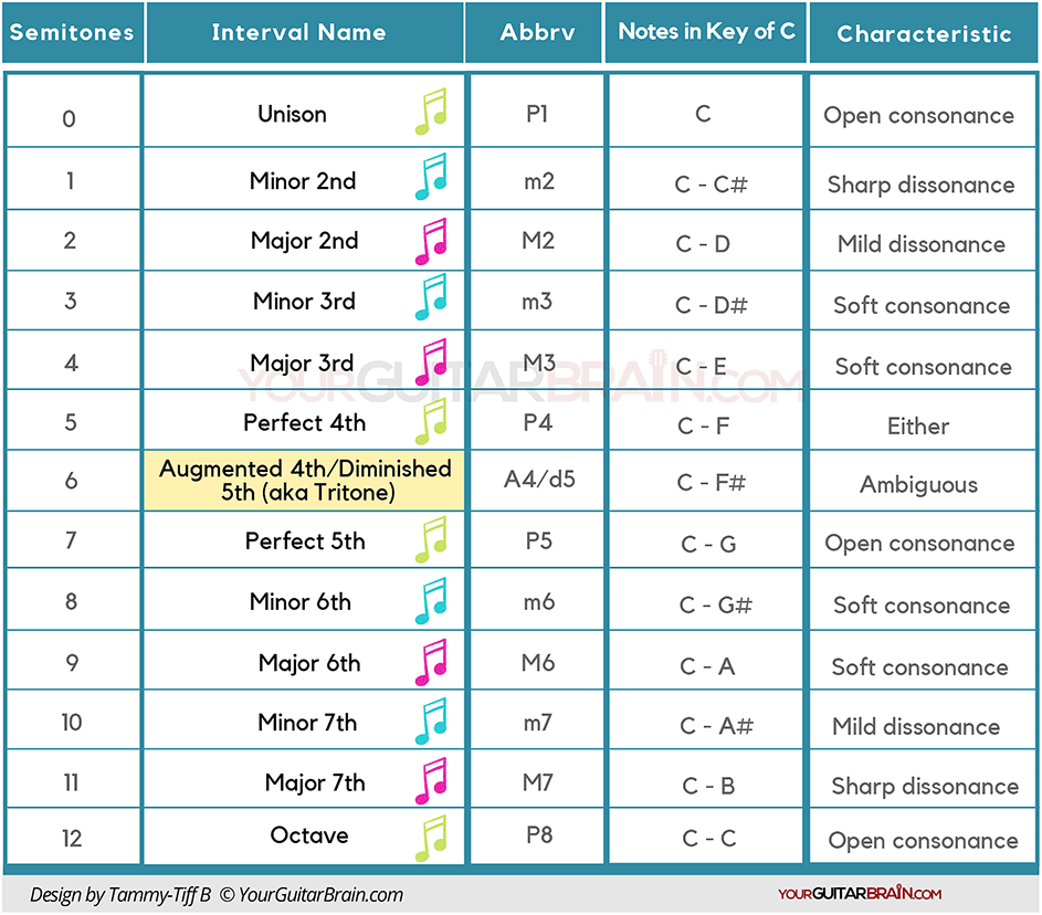 Music interval chart table intervals in music music theory diagram