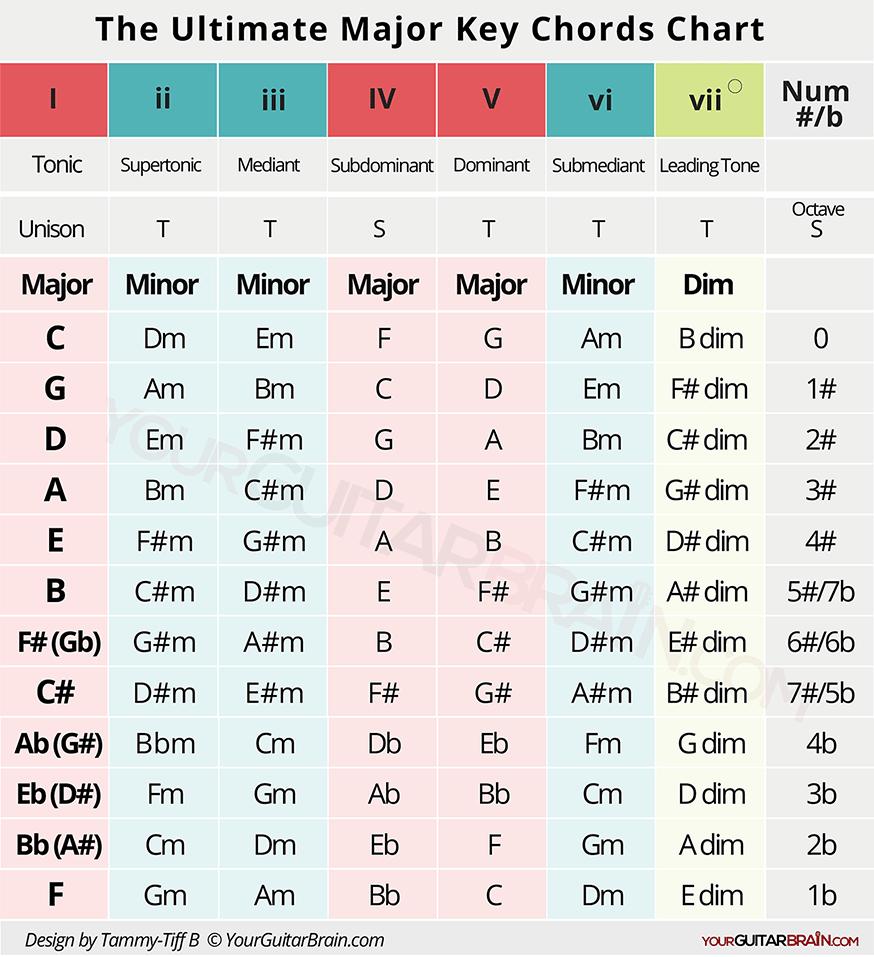 chord progression formulas pdf