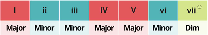 Chords in major key type scale degree major minor chart roman numerals