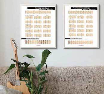 guitar pdf minor pentatonic scale positions chart free music pdf major scale shapes
