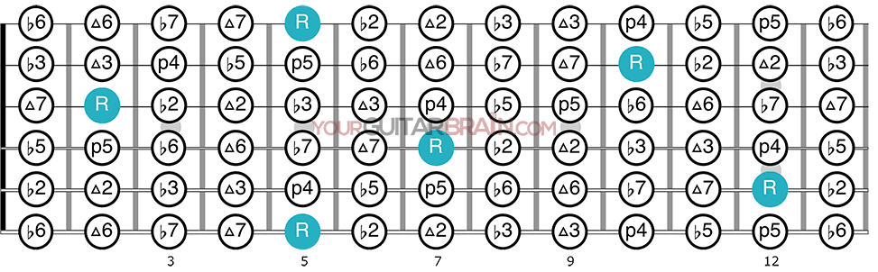 Intervals across guitar neck chromatic intervals guitar fretboard diagram A root note