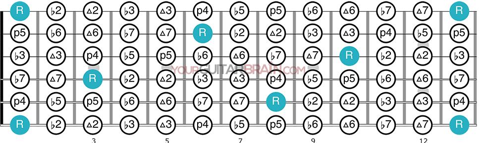 Intervals on guitar neck chromatic intervals guitar fretboard diagram