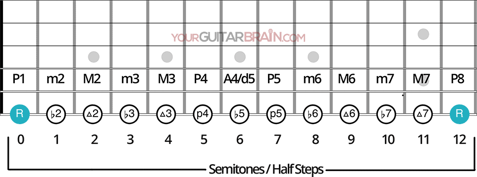 Intervals on guitar neck diagram musical interval names on the guitar fretboard chart