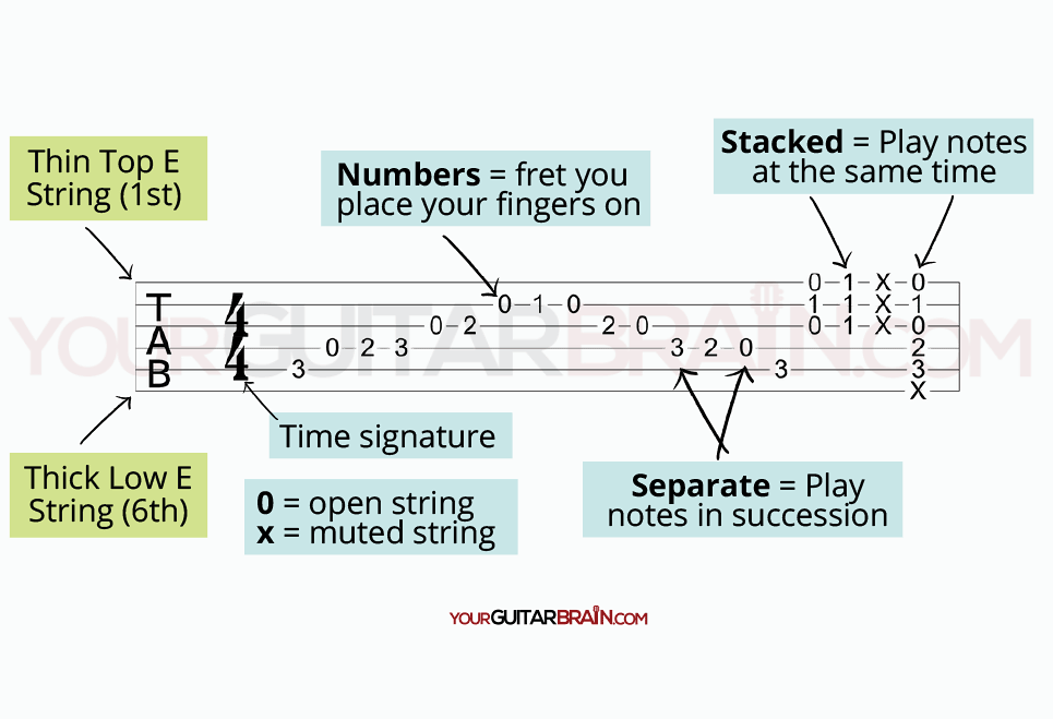 tabs how to read guitar tab diagram what do  the numbers and lines mean