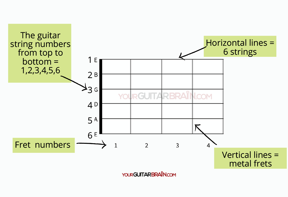 How to read guitar tablature guitar tabs tab notation for beginners diagram chart