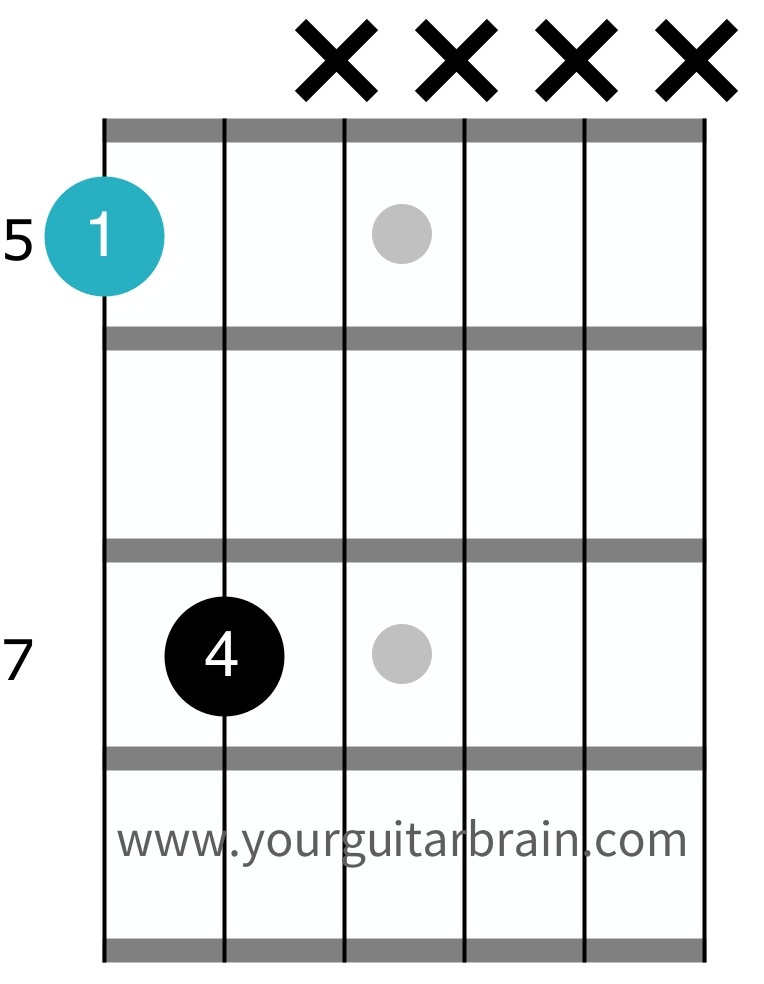 Power chord chart how to play diagram