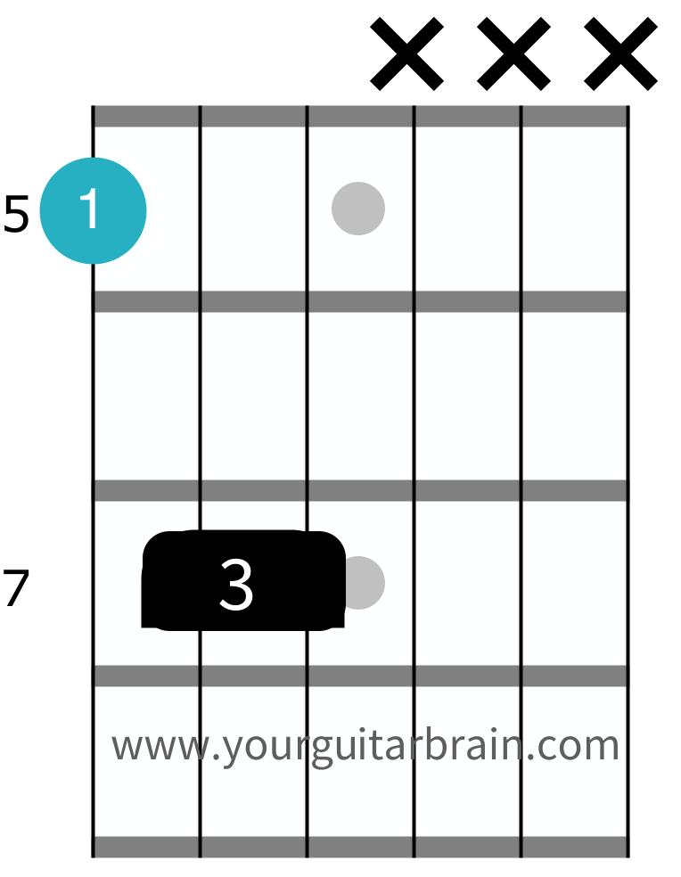 Power chord diagram shape chart for beginner guitar