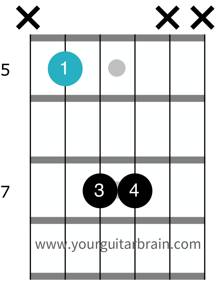 power chord chart 5th string root movable shape chord diagram