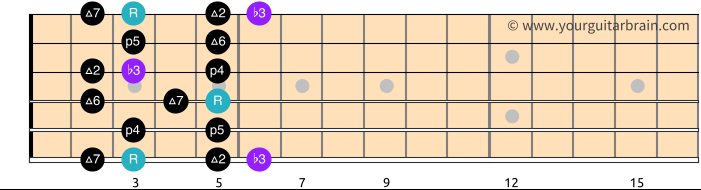 Melodic Minor Scale Pattern 1_Free Guitar Scale Diagram