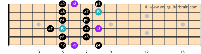 Melodic Minor Scale Pattern 2_Free Guitar Scale Diagram