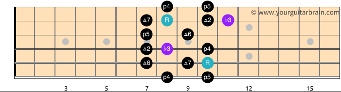 Melodic Minor Scale Shape 3_Free Guitar Scale Diagram