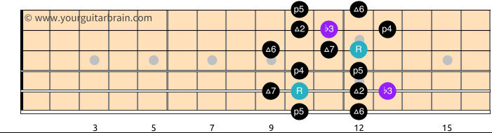 Melodic Minor Scale Shape 4_Free Guitar Scale Diagram