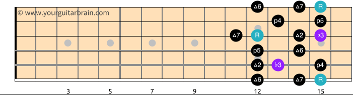 Melodic Minor Scale Shape 5_Free Guitar Scale Diagram