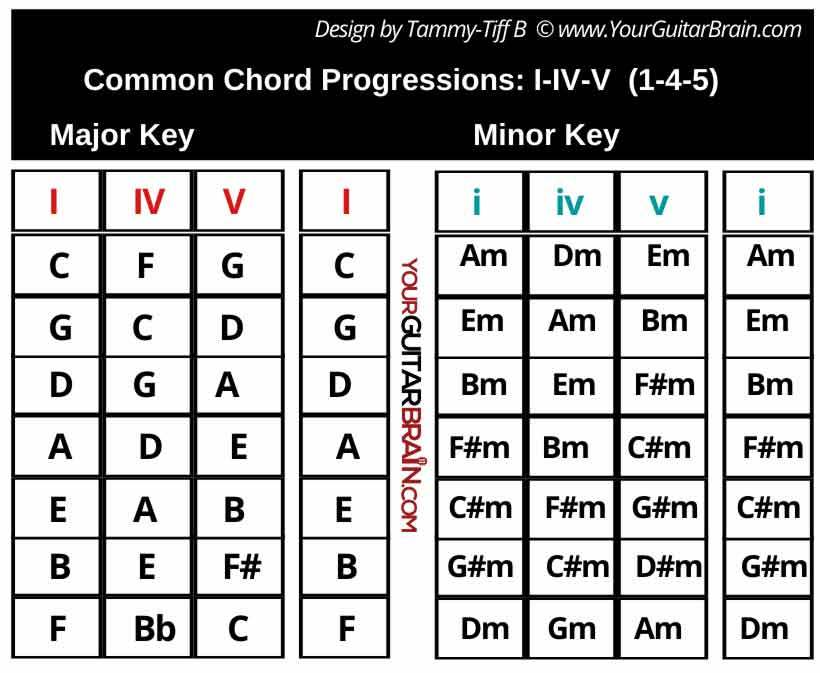 1-4-5 common chord progression table chart