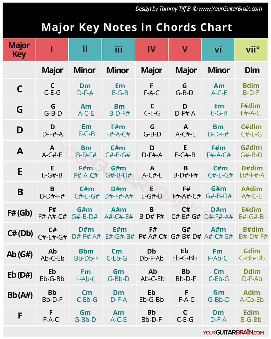 major key notes in chords chart table