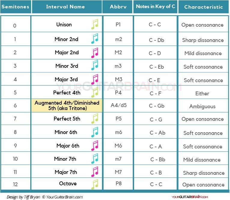 Music interval chart table PDF Guitar intervals