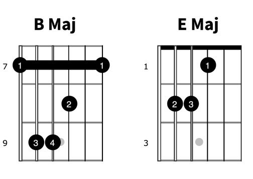 B Maj to E Maj Chords change diagram b major chord easy