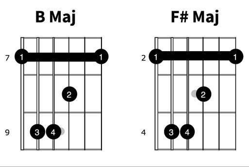 B Maj to F# Maj Chords diagram beginner guitar chord change tips b chord shape