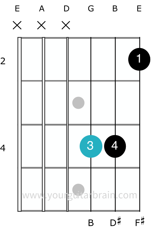 b major chord open shape guitar no bar how to play barre easy diagram finger positions beginner A shape chord 3 notes