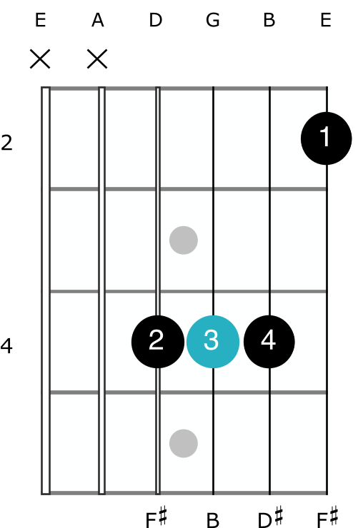 b major chord open shape guitar no bar how to play barre easy diagram finger positions beginner A shape chord