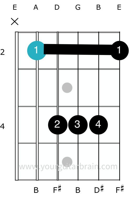 b major chord shape guitar how to play barre easy diagram finger positions beginner A shape chord