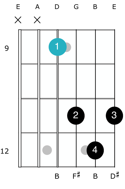 b major chord open shape guitar no bar how to play barre easy diagram finger positions beginner D shape inversion