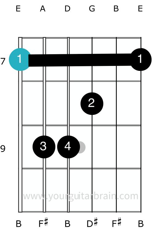 b major chord shape guitar how to play barre easy diagram finger positions beginner
