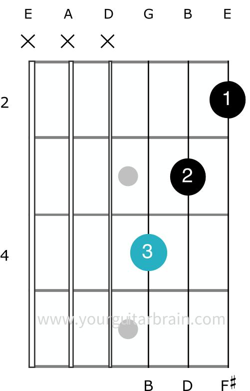 Bm minor barre chord A Shape movable full guitar open shape easy beginner tips 3 fingers