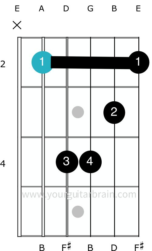 Bm minor barre chord A Shape movable full guitar open shape easy beginner tips