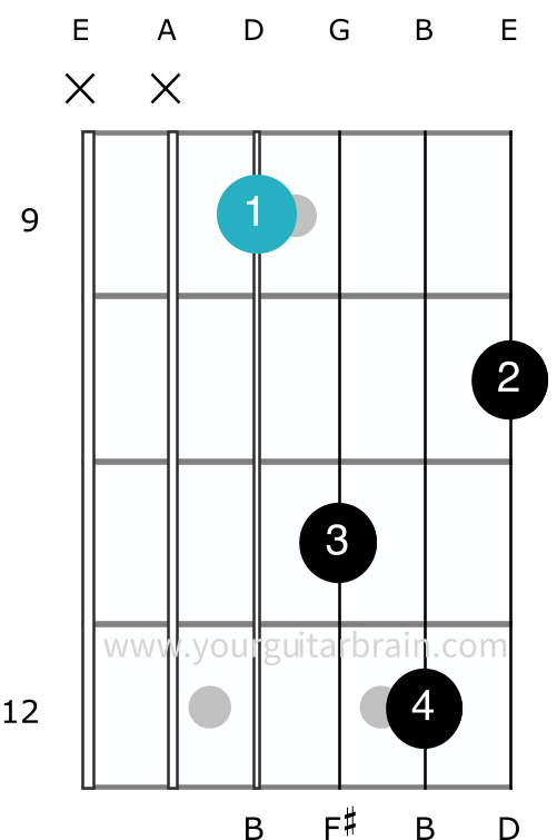 Bm minor barre chord D CAGED Shape movable full guitar open shape easy beginner tips 3 fingers