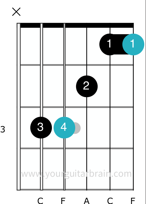 F chord guitar bar shape easy beginner barre tips