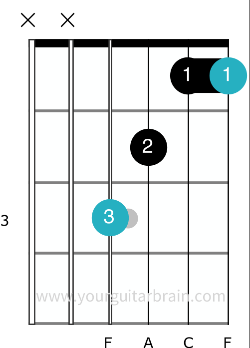 F barre chord partial guitar shape easy beginner barre tips cheat