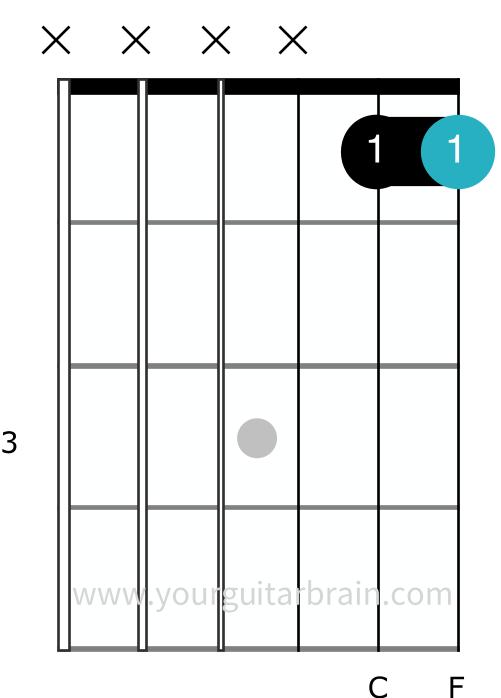 F barre chord partial step 1 broken down guitar shape easy beginner barre tips cheat