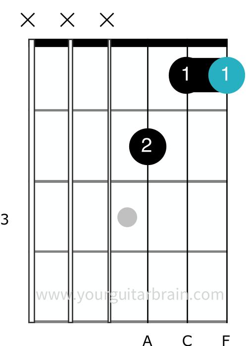 F barre chord partial step 2 bar broken down guitar shape easy beginner barre tips cheat