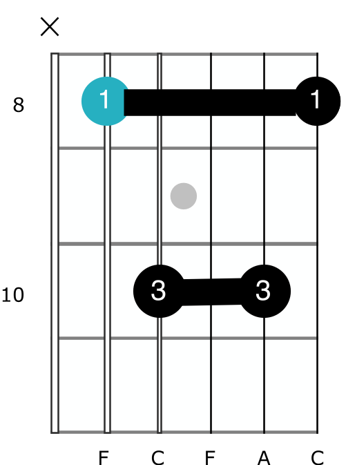 f major barre chord alternative two bars guitar best easy shape